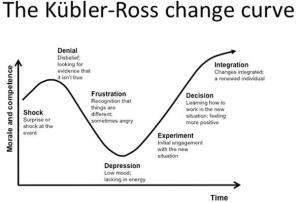 Kubler-Ross-change-curve